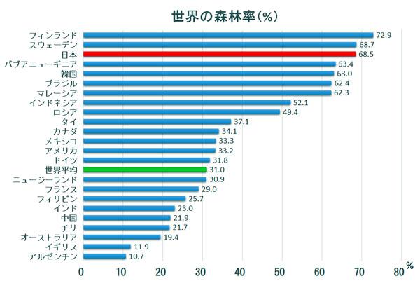 道府県 森林 面積 都 日本の森林面積 ベスト3